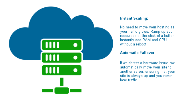 Performance, scalability and reliability with our Cloud based web hosting
